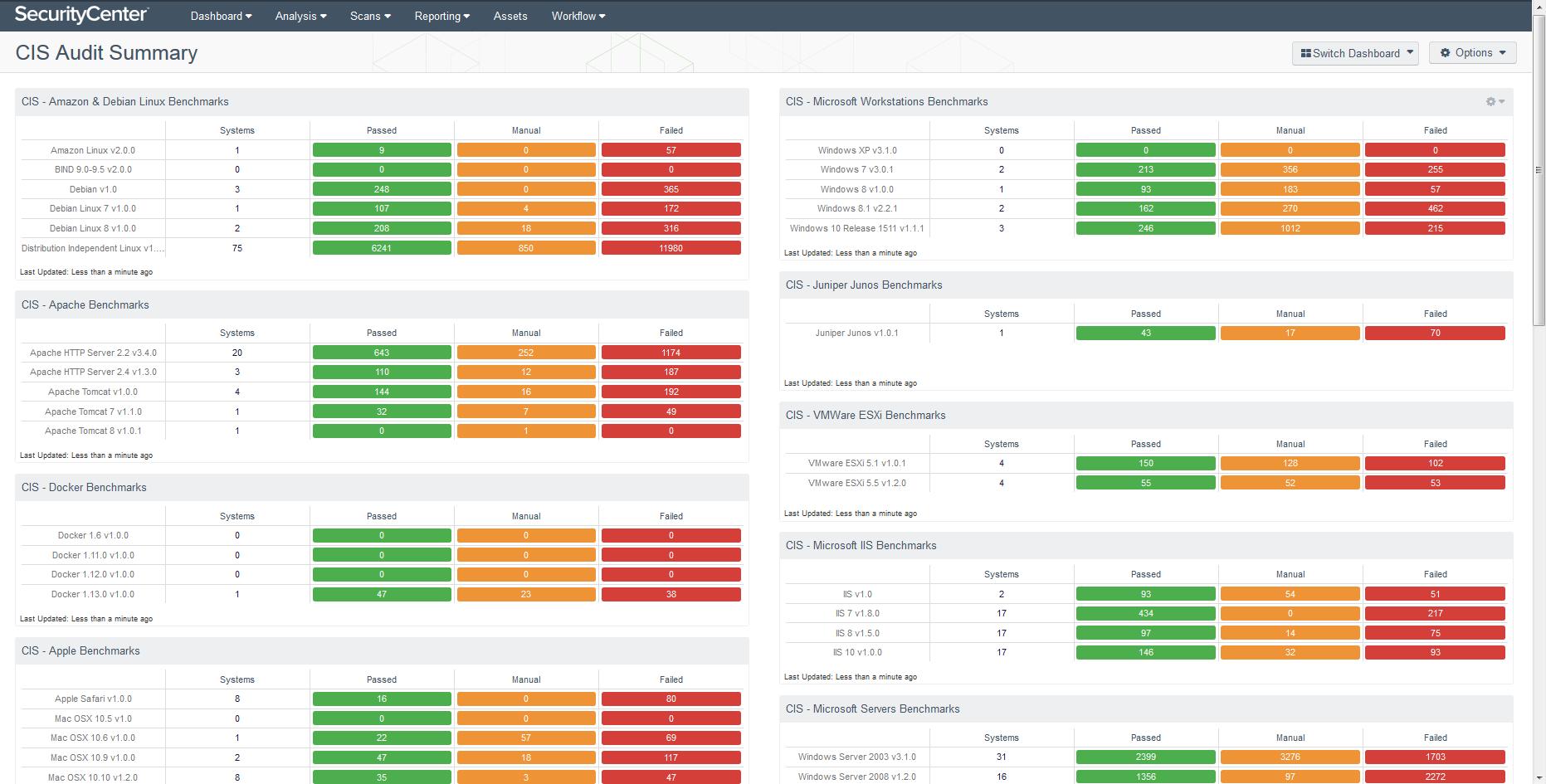 CIS Audit Summary dashboard