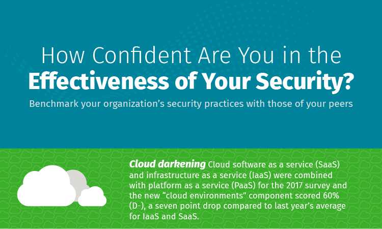 How Confident Are You in the Effectiveness of Your Security?