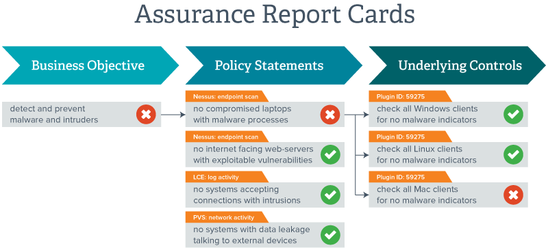 Diagrama de Assurance Report Card